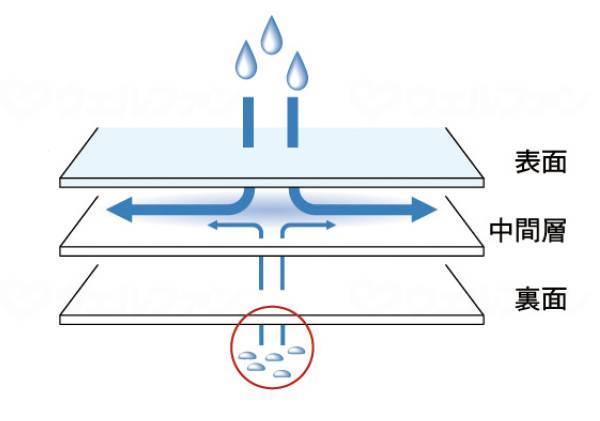 ハイパ-除湿シーツ 吸水拡散・ボックス全身の画像